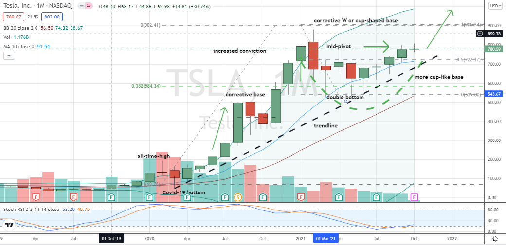 Tesla (TSLA) moving nicely in right side of base and parked at classic mid-pivot buy decision