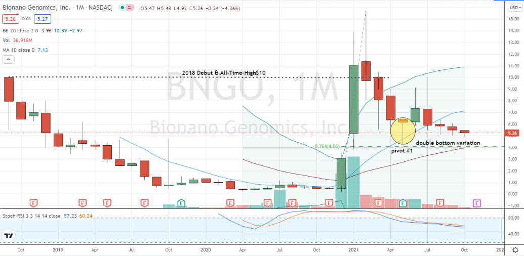Bionano Genomics (BNGO) monthly retreat could turn into an October double bottom treat for bulls