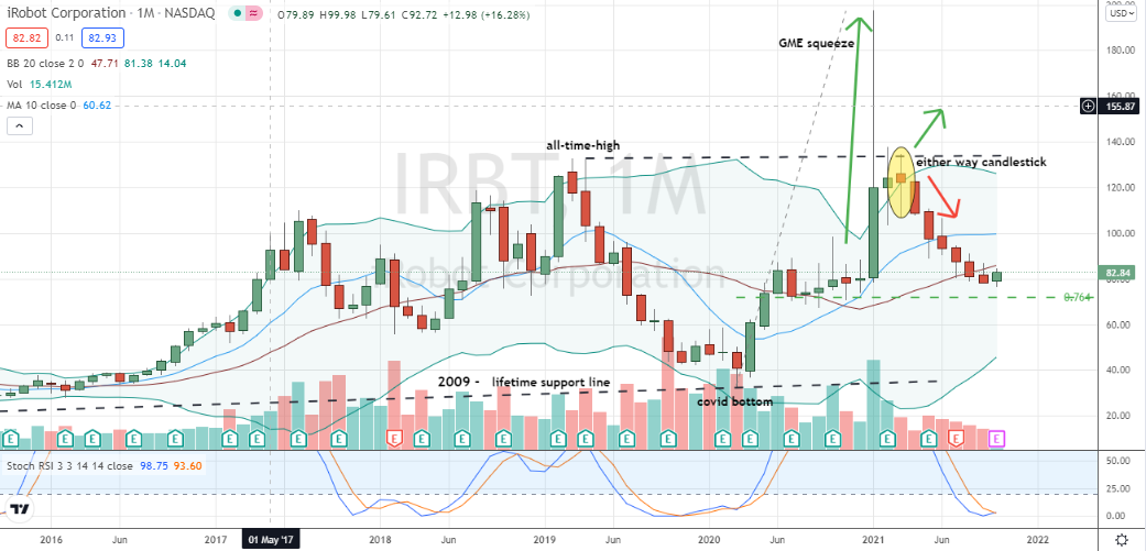 iRobot (IRBT) deep and oversold monthly chart poised for bottoming