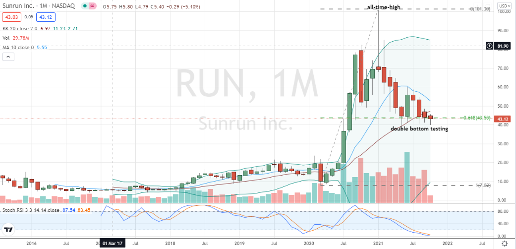 Sunrun (RUN) monthly reveals an oversold and sturdy double-bottom formed around the 62% retracement level