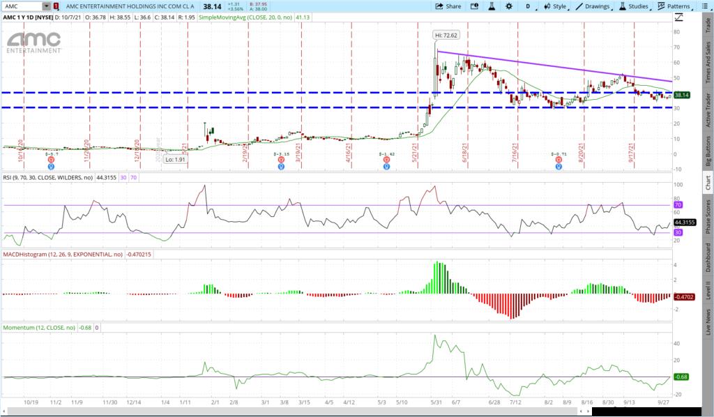 AMC stock one year price chart