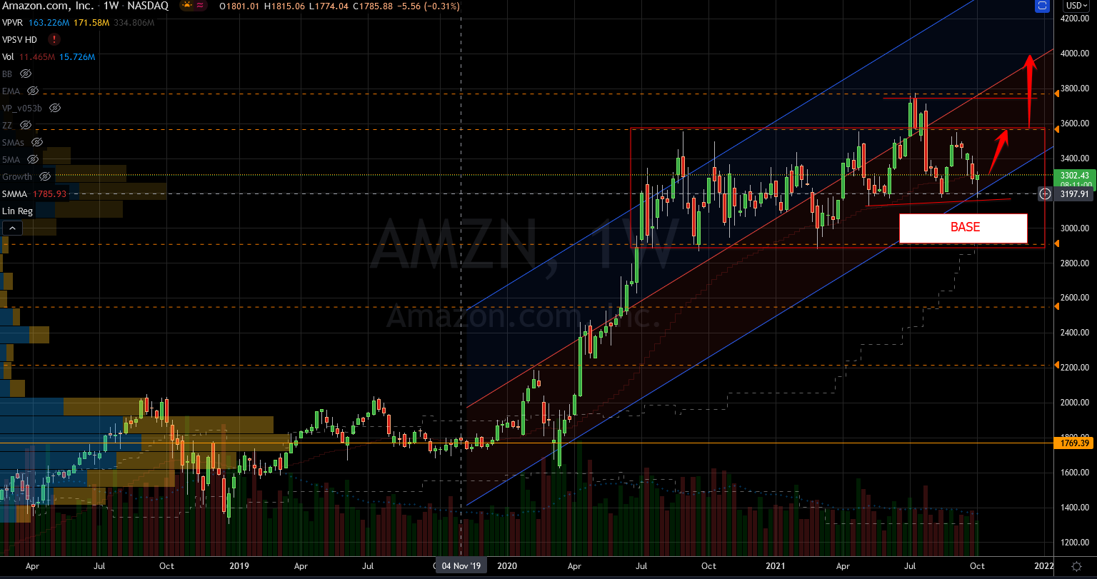 Amazon (AMZN) Stock Chart Showing Base for Another Rally