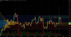 Stocks to Buy: Biogen (BIIB) Stock Chart Showing Potential Base