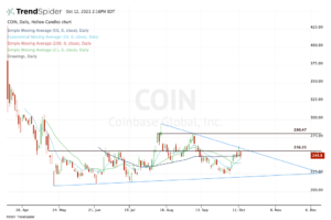 Top stock trades for COIN