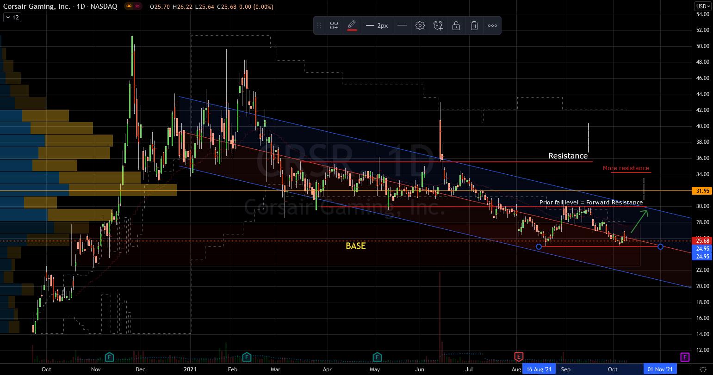Corsair Gaming (CRSR) Stock Chart Shows Support Below