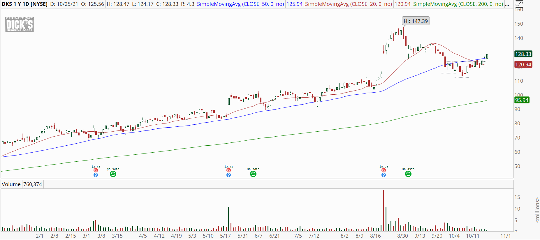 Dick's Sporting Goods (DKS) with inverted head & shoulders pattern