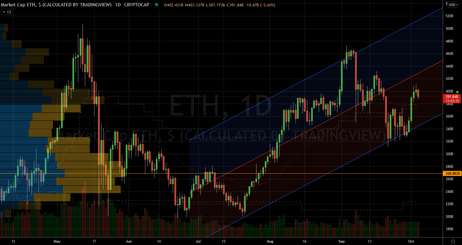 Crypto Coins: Ethereum (ETH-USD) Stock Chart Showing Market Cap