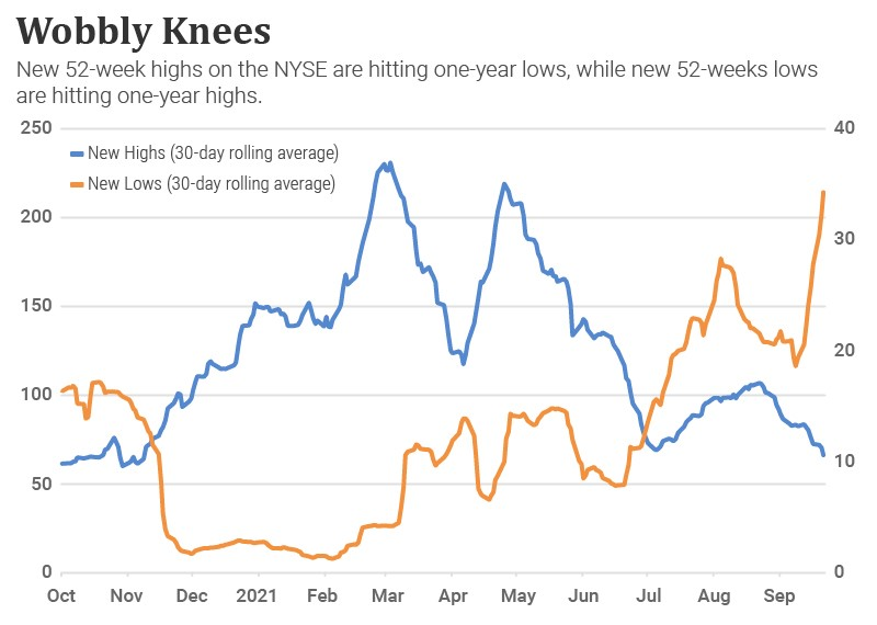A chart showing the number of new 52-week highs and new 52-week lows on the NYSE over the last year.