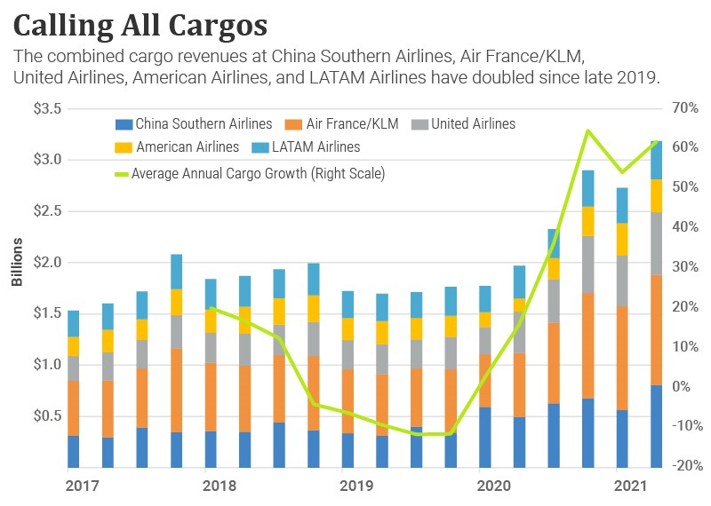 Travel Is Roaring Back: How Supply-Chain Disruptions Revitalized This Covid-19-Stricken Sector thumbnail