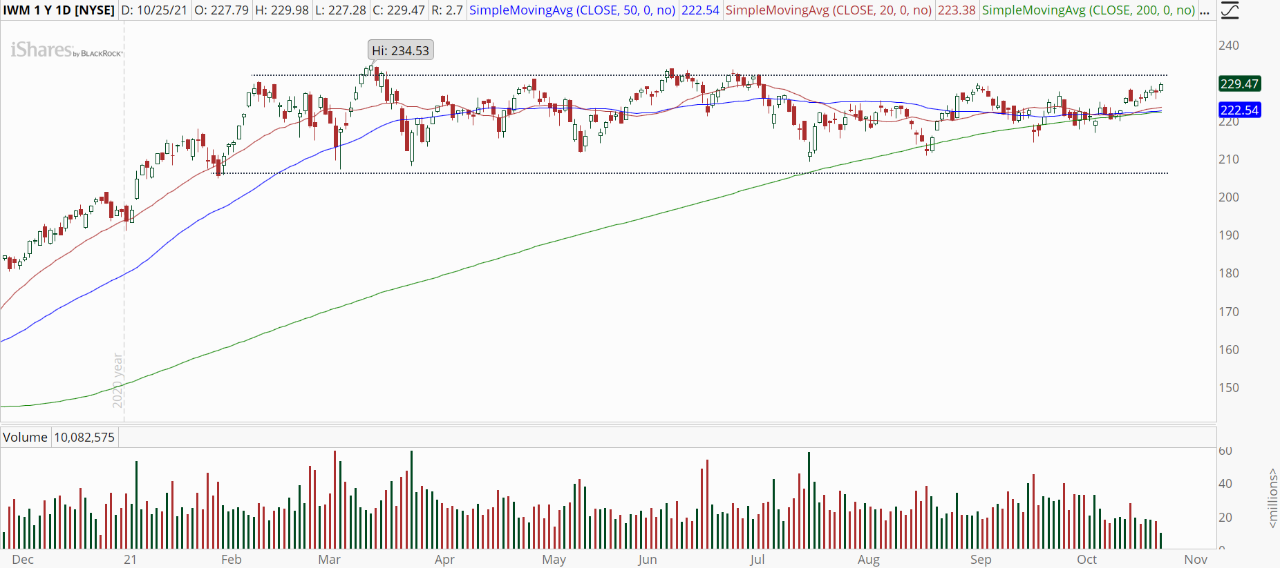 iShares Russell 2000 ETF (IWM) with looming breakout