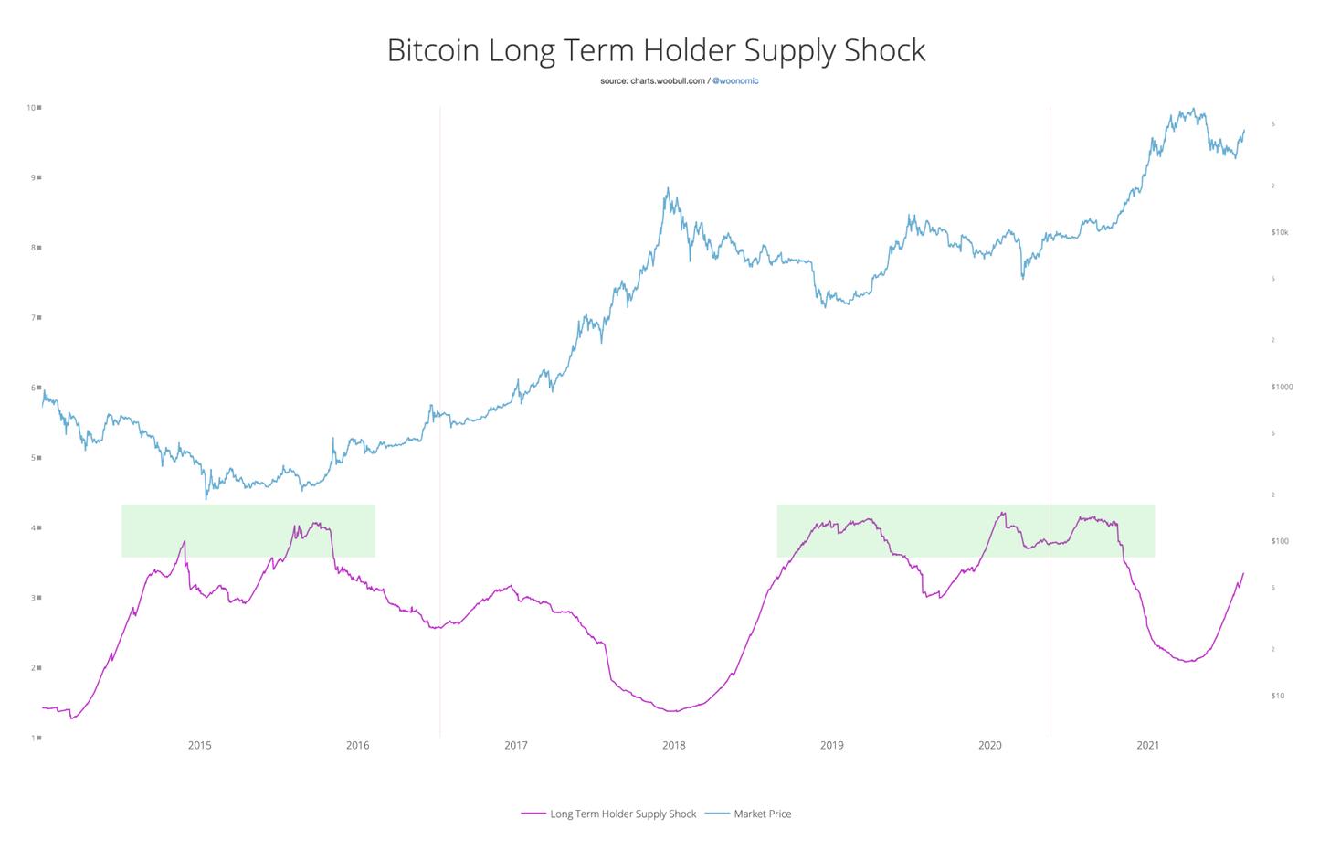 Long-term supply of BTC graphed to BTC price