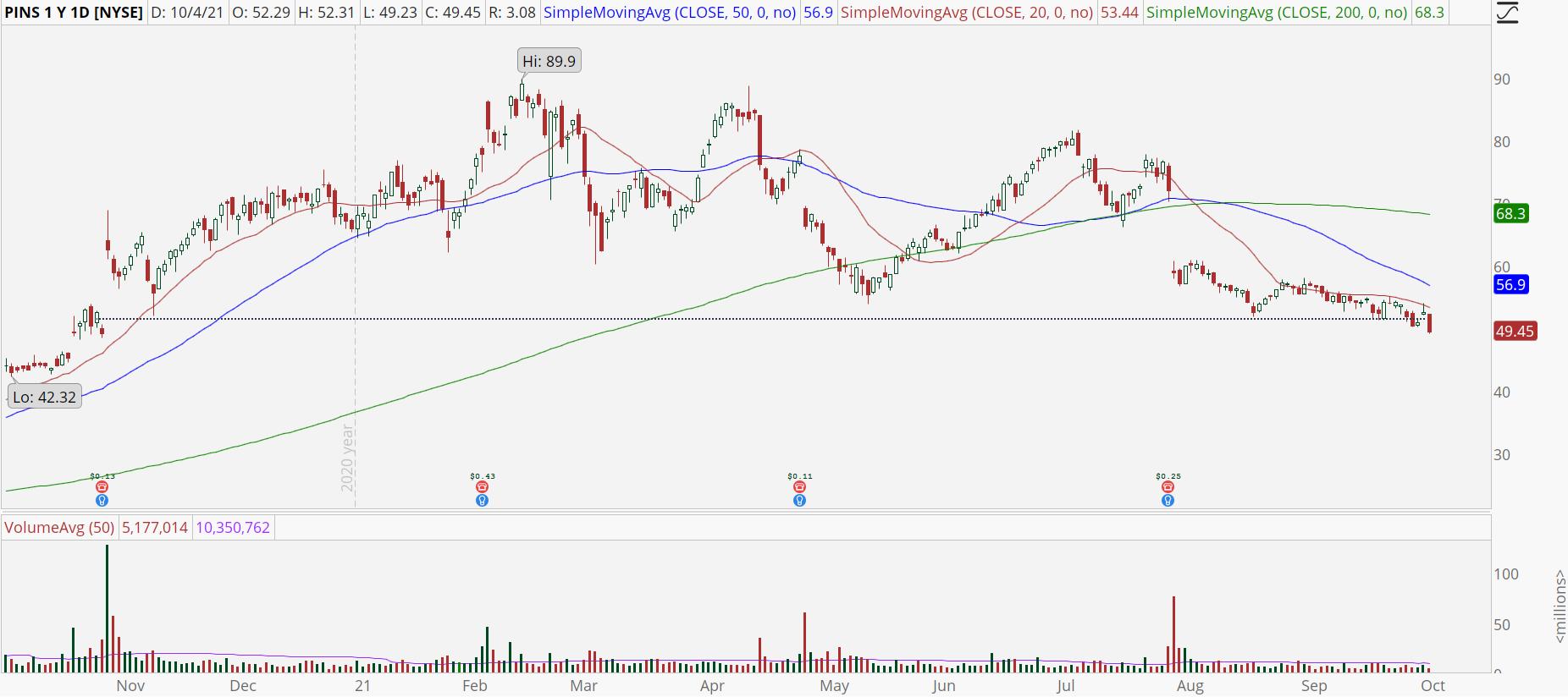 Pinterest (PINS) stock chart with bearish breakout