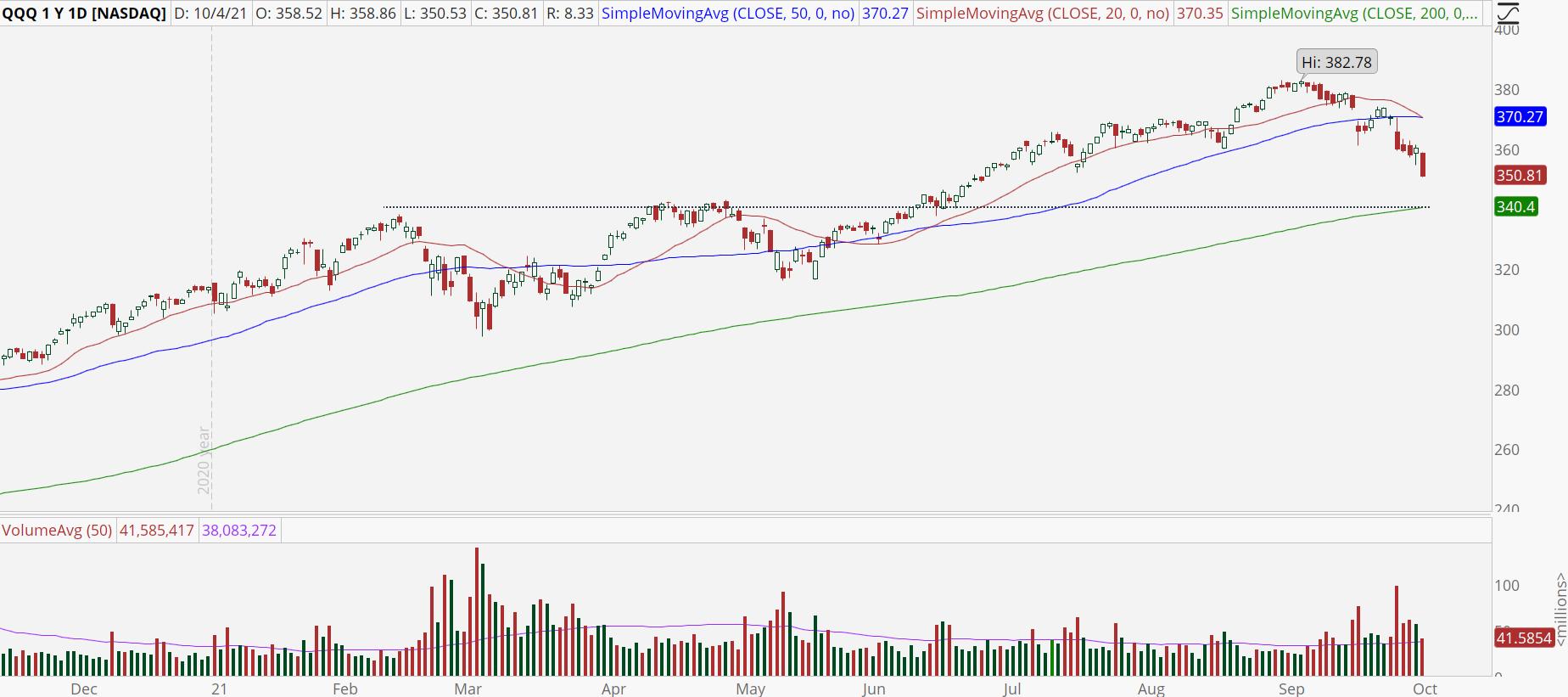 Invesco QQQ Trust Series 1 (QQQ) stock chart with downtrend