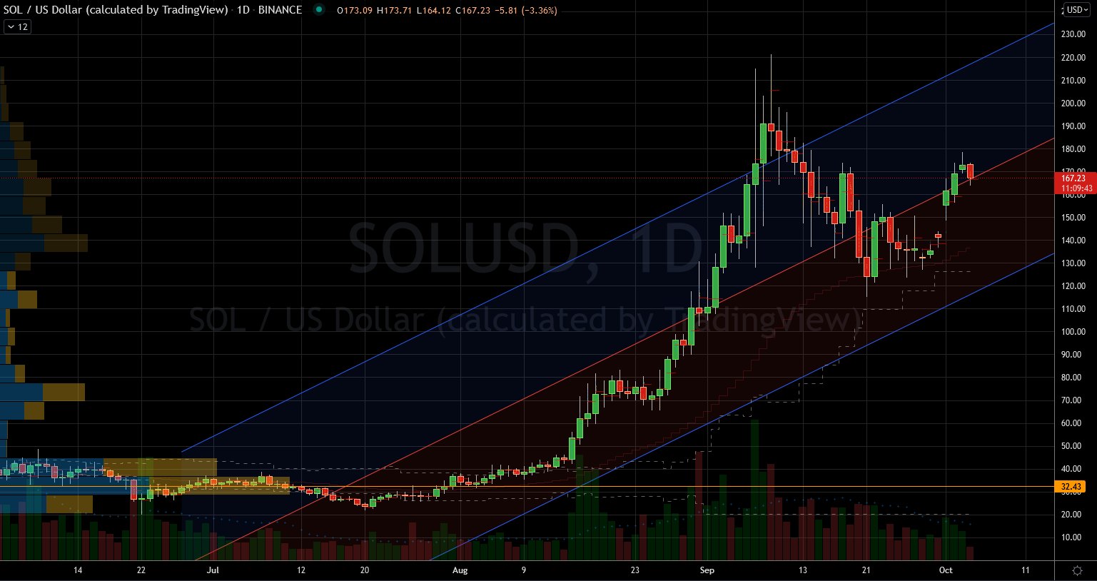 Crypto Coins: Solano (SOL-USD) Stock Chart Showing Strong Trend