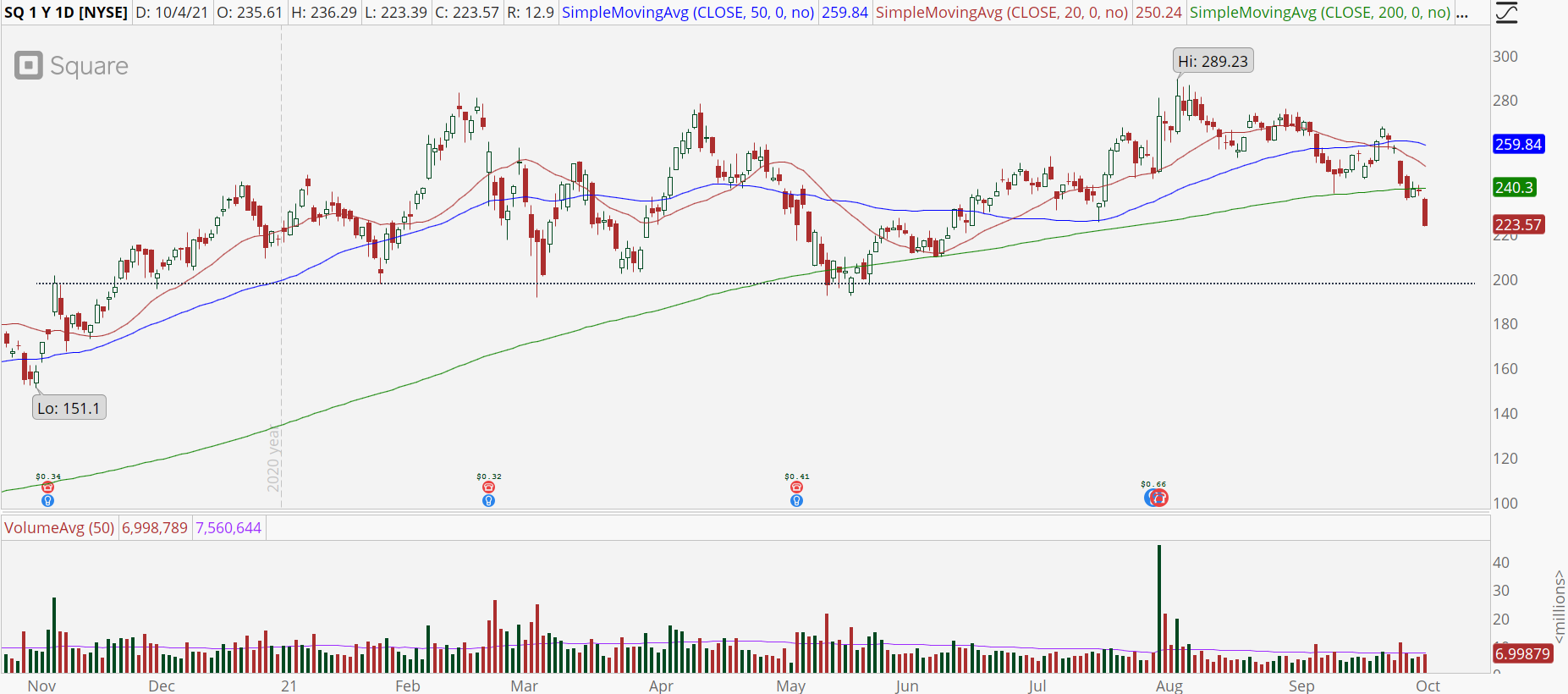 Square (SQ) stock chart with major support break