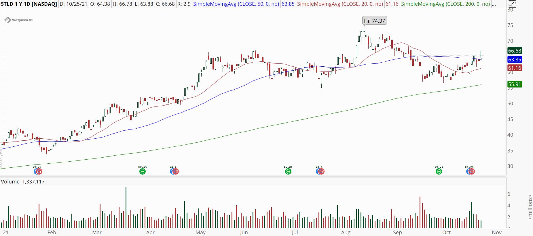 Steel Dynamics (STLD) stock chart with bullish breakout