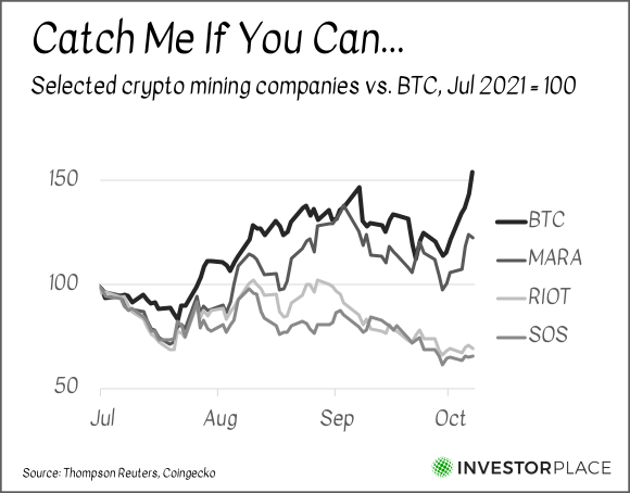 A chart comparing the performance of Bitcoin mining companies MARA, RIOT and SOS to Bitcoin itself from July 2021 to the present